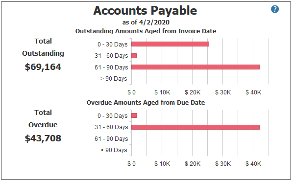 Accounts Payable in PROCAS Accounting Dashboard